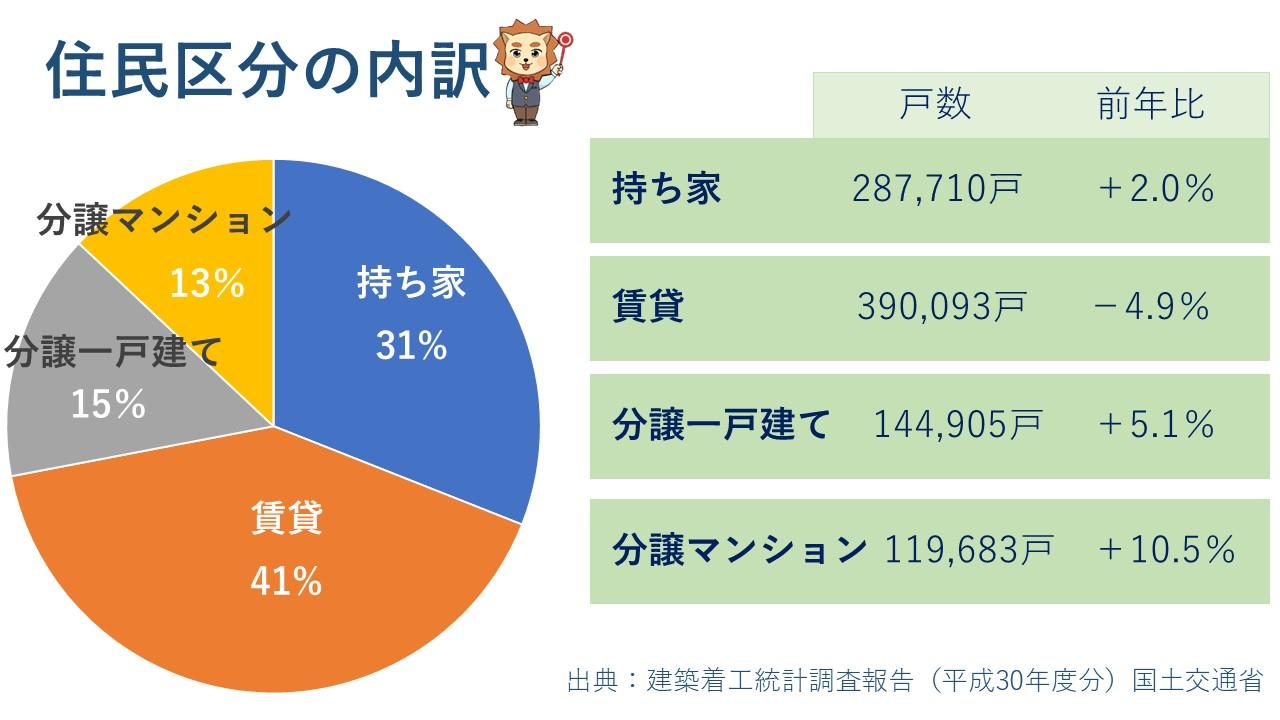 住民区分の割合