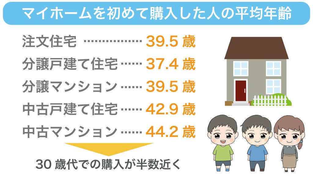 マイホーム購入した平均年齢