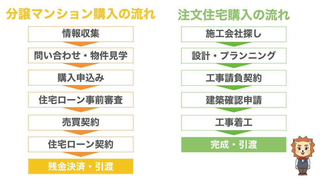 マンション・注文住宅購入の流れ
