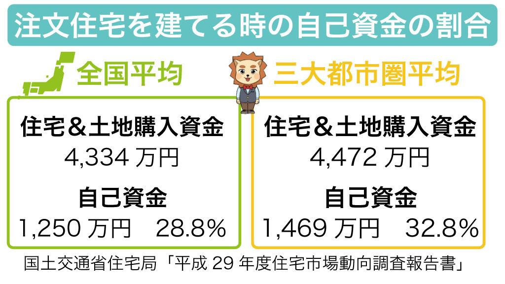 注文住宅の自己資金の割合