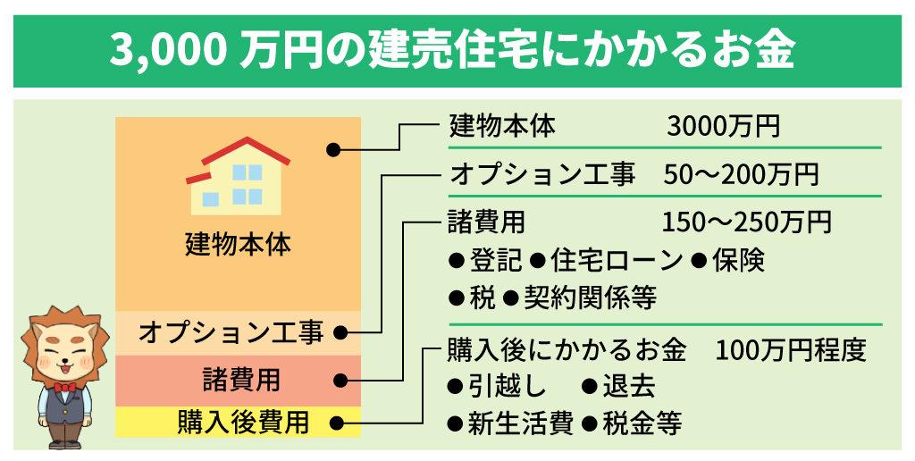 建売住宅にかかるお金