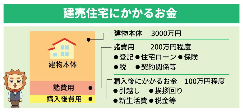 建売住宅にかかる費用