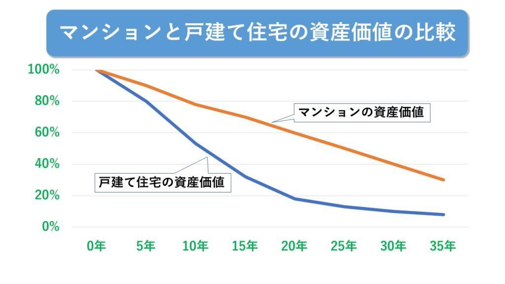 マンションと戸建て住宅の資産価値の比較