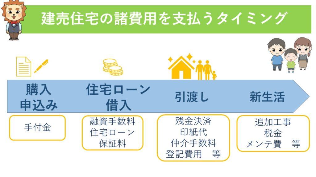 建売住宅の諸費用を支払うタイミング