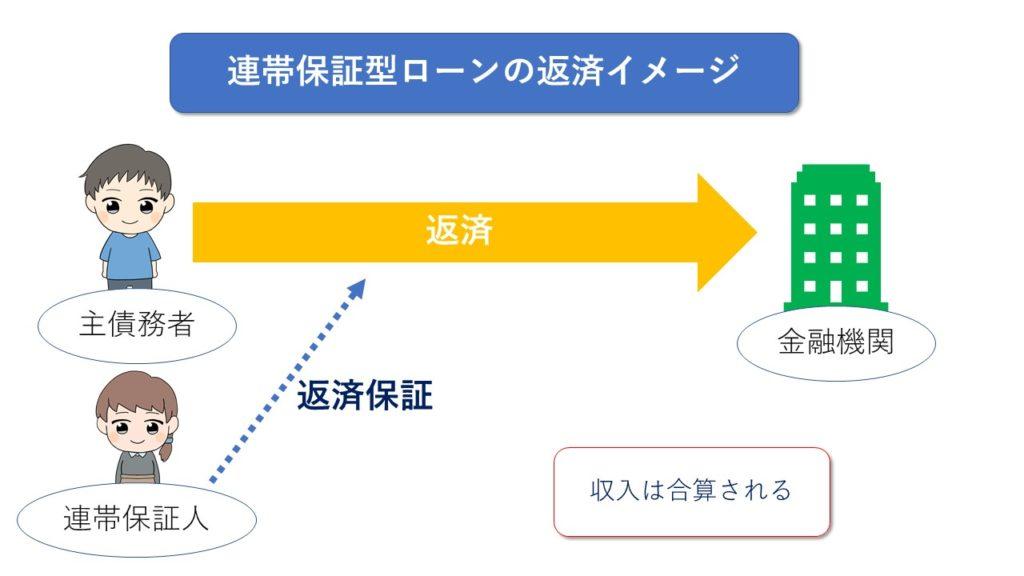 連帯保証型ローンの返済イメージ
