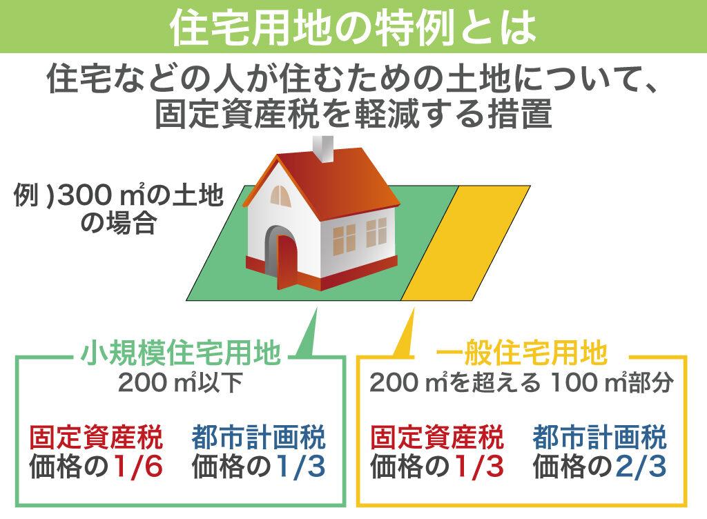 住宅用地の特例とは