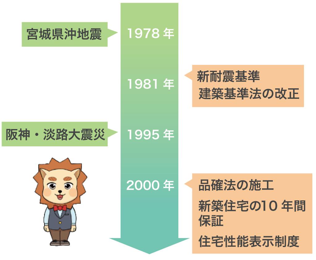 耐震基準の歴史
