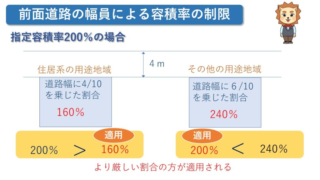 前面道路の幅員による容積率の制限