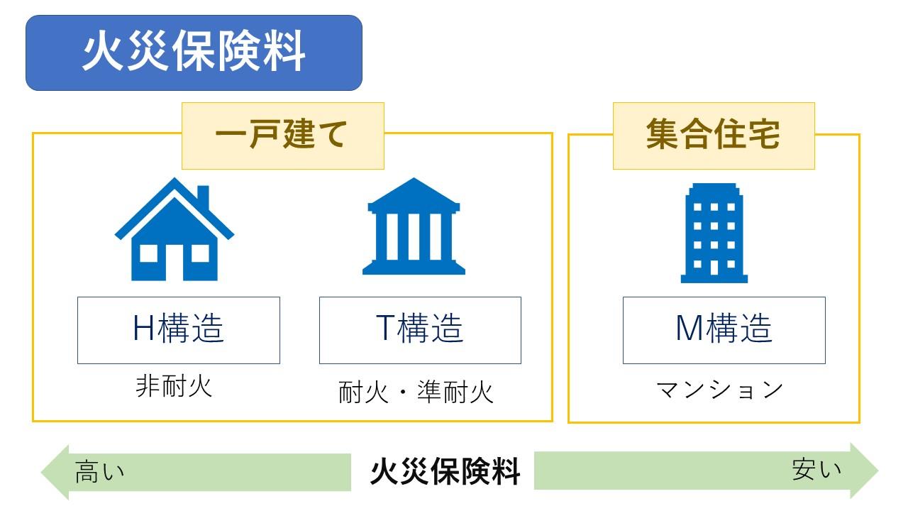 火災保険料の構造