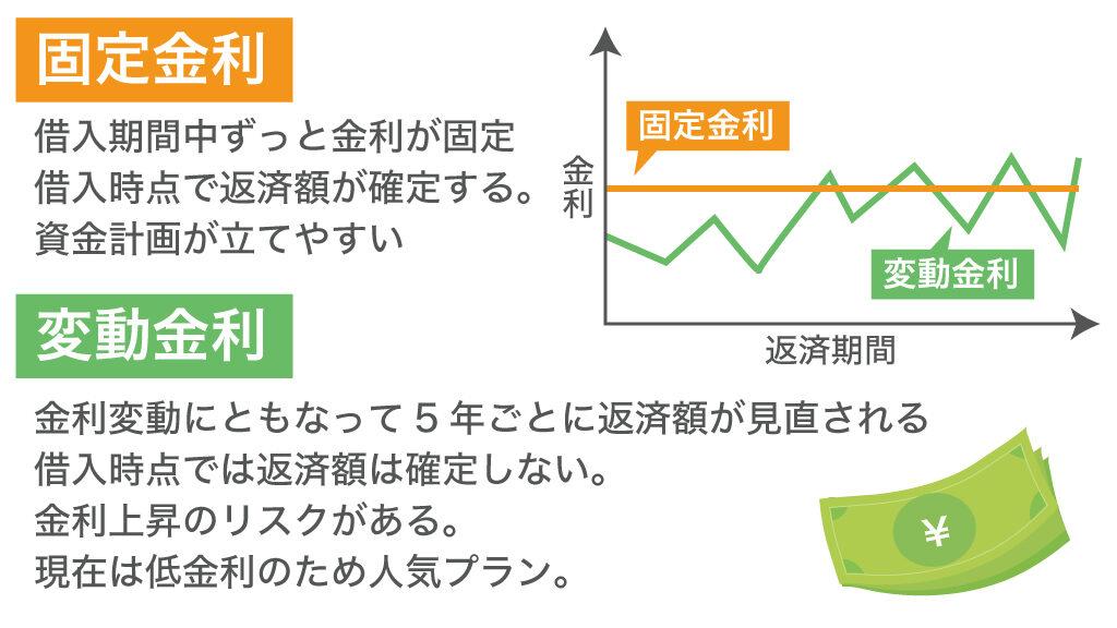 固定金利と変動金利