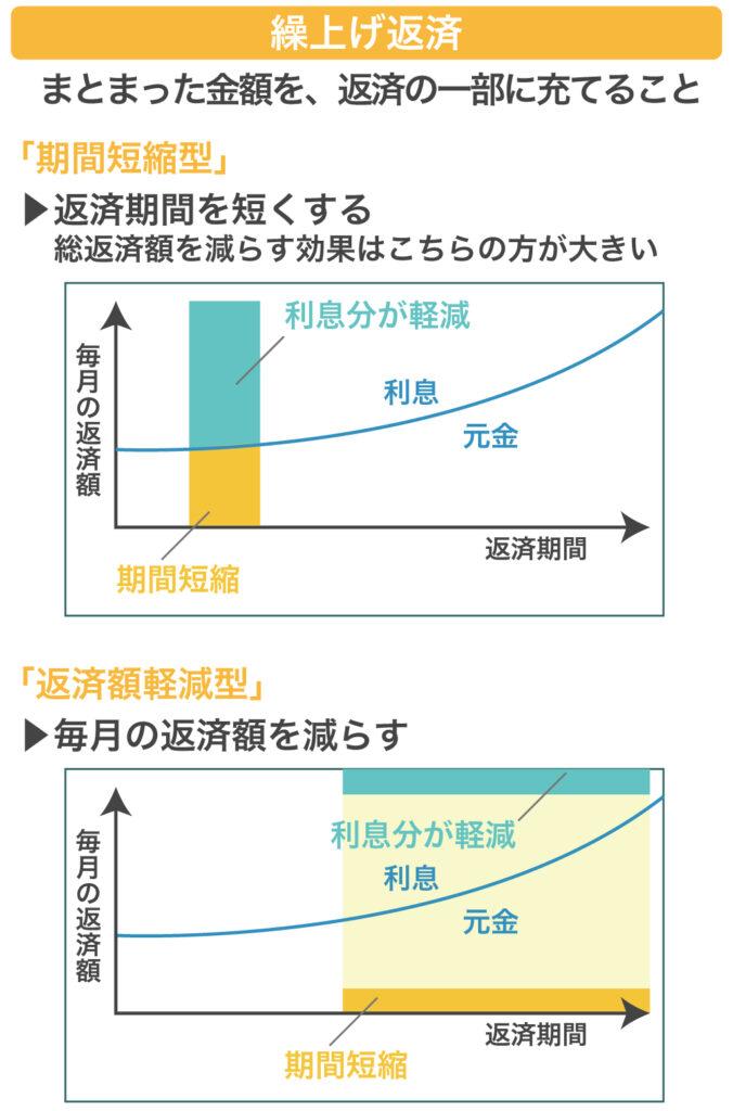 繰上げ返済の期間短縮型と返済額軽減型
