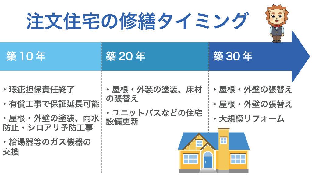 注文住宅の修繕のタイミング