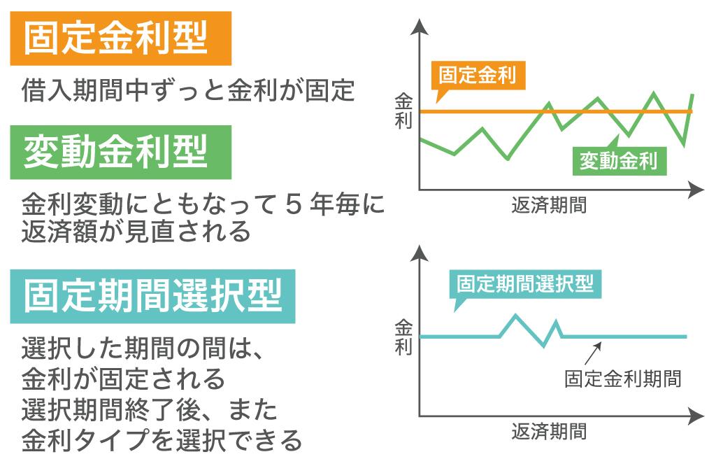 固定金利型・変動金利型・固定期間選択型