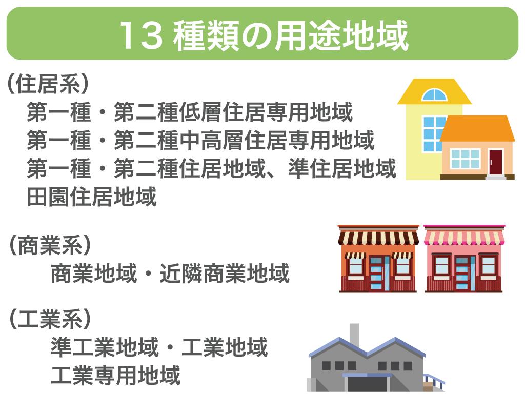 13種類の用途地域