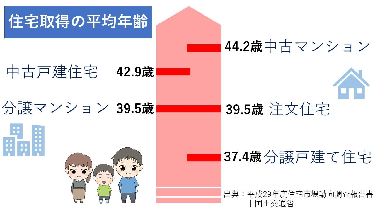 住宅取得の平均年齢