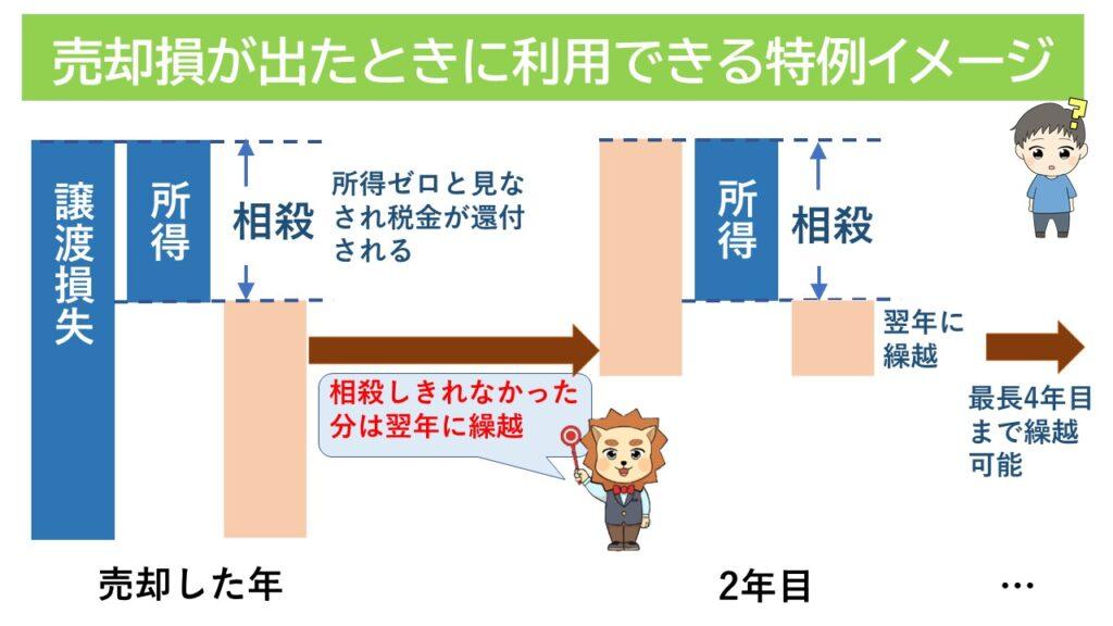 売却損が出たときに利用できる特例イメージ