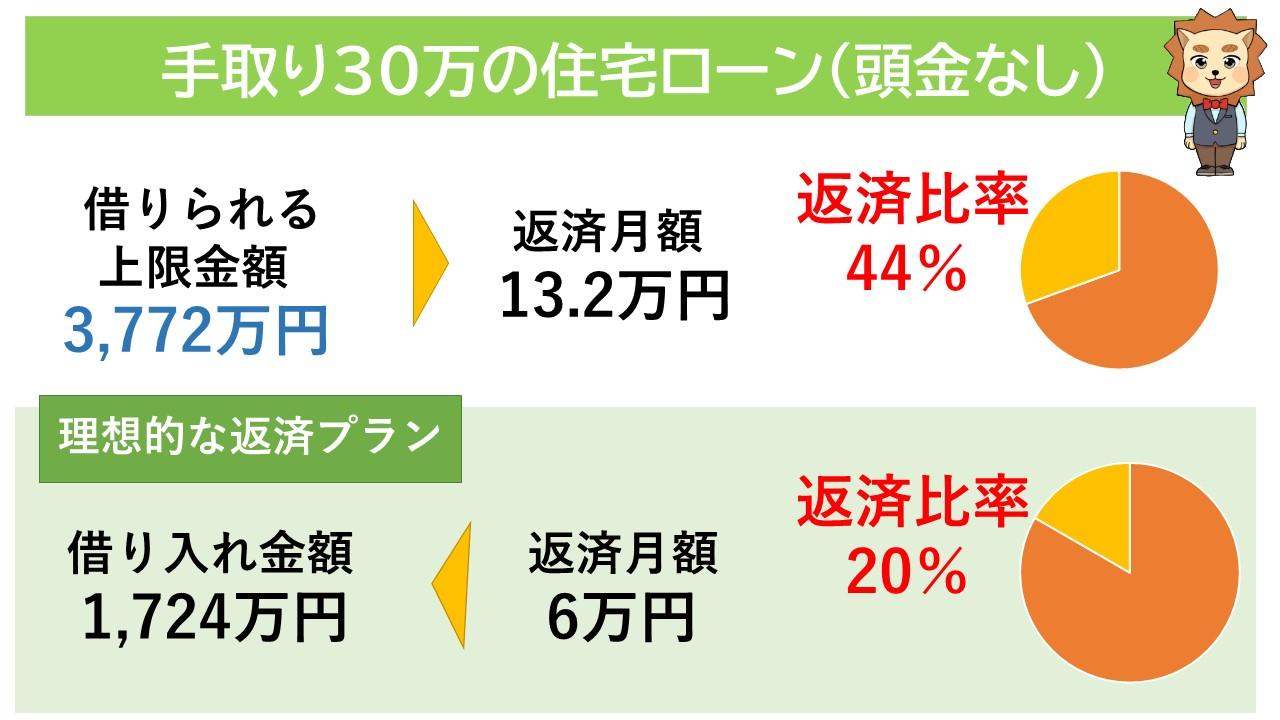 手取り30万円の住宅ローン(頭金なし)