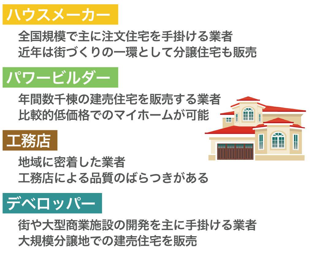 ハウスメーカー・パワービルダー・工務店・デベロッパー