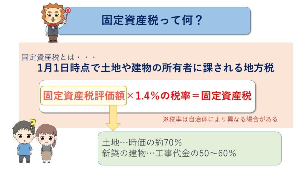 固定資産税って何?