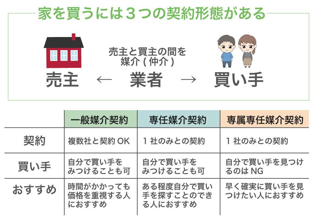 家を買うには3つの契約形態がある